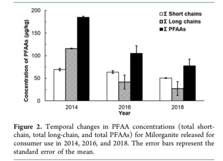 PFAS Changes